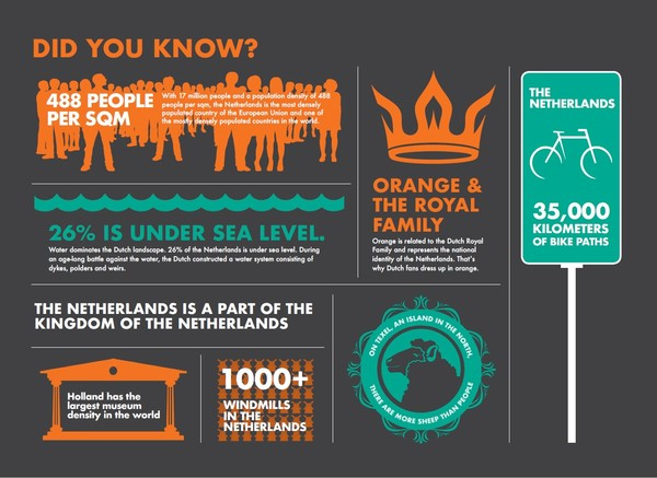infographic-the-netherlands